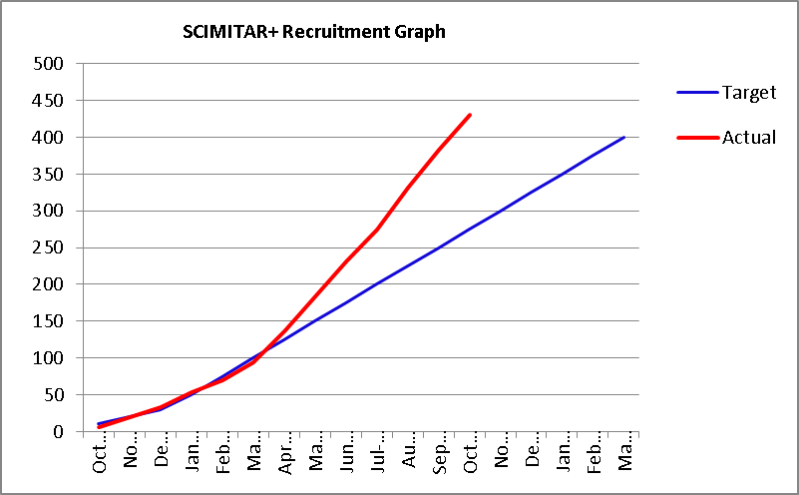 scimitar-recruitment-graph